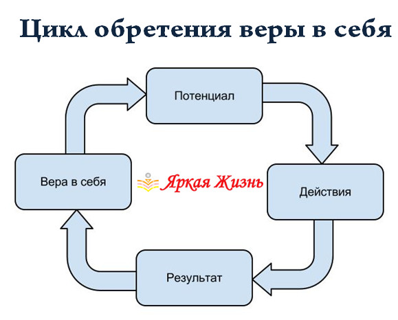 цикл обретения веры