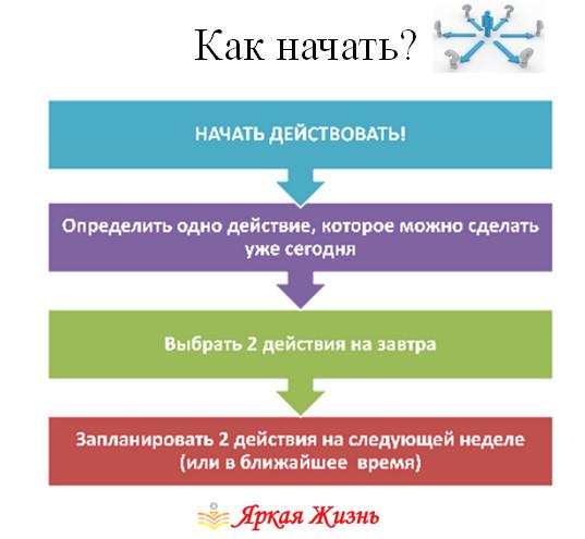 как начать действовать